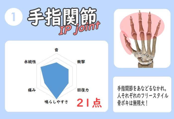 手の手指関節 骨ポキ評価