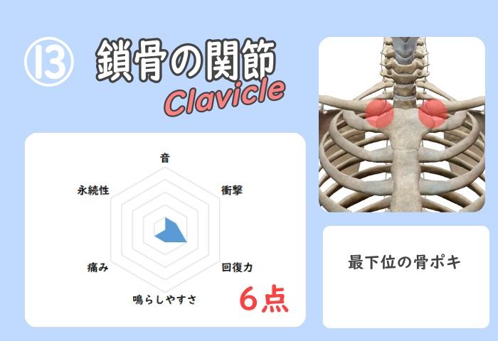 鎖骨骨ポキグラフ