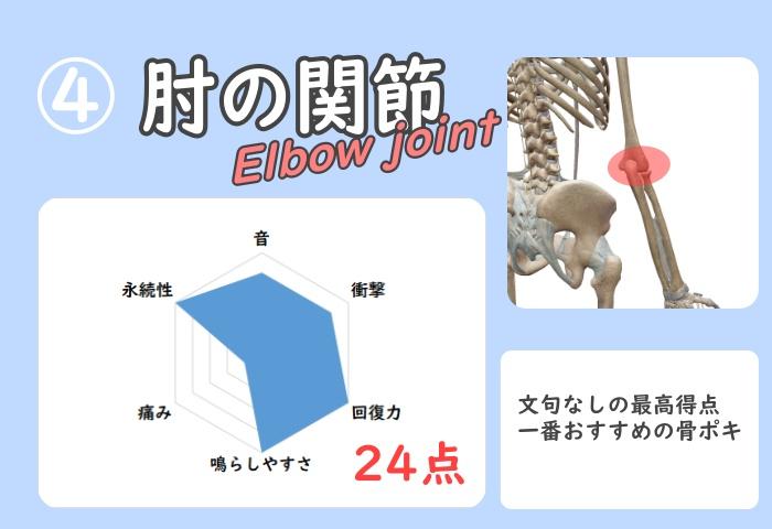 肘関節の骨ポキグラフ
