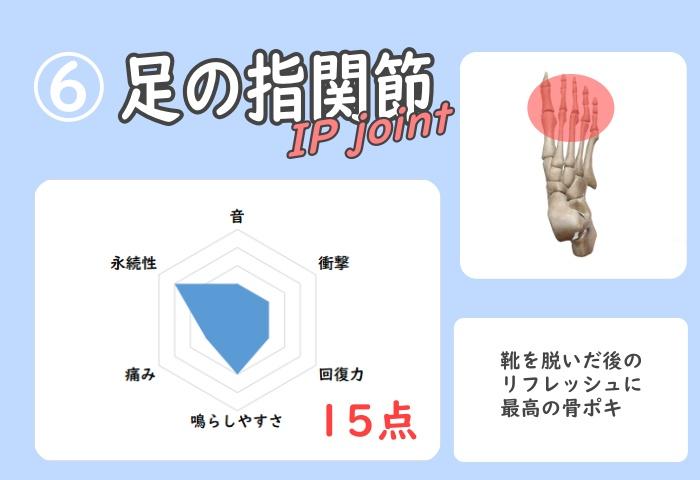 足指関節の骨ポキグラフ